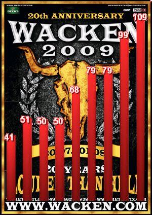 Entwicklung des Ticketpreises beim Wacken seit 2000