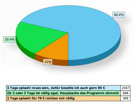 Endergebnis der Umfrage auf splash-festival.de